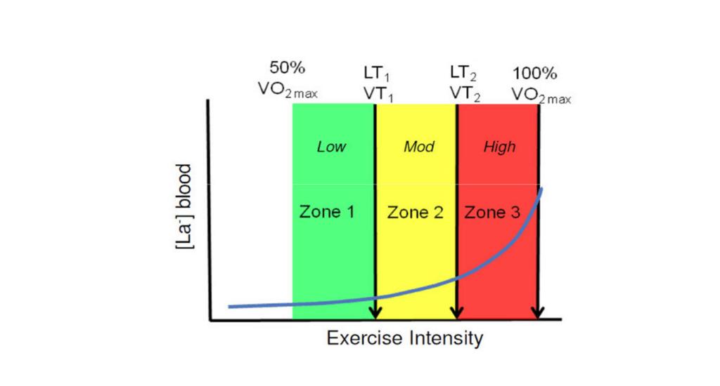 Training Zones relative to LT1 and LT2 thresholds